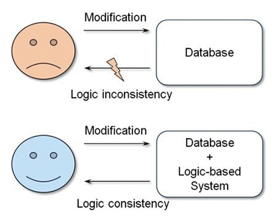 Figure 4: Modification of data sets of a database system can lead to logic inconsistency with other data sets. Implementation of an additional logic- based system, that represents rules and logical assertions, enables to evaluate modifications for logical consistency and draw conclusions. The illustration is based on [19].