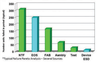 Figure 1: Pareto chart illustrating typical causes of device failures