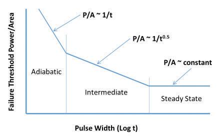 Figure 2: A simplified Wunsch-Bell plot