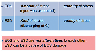 Figure3: Comparison of the terms EOS and ESD