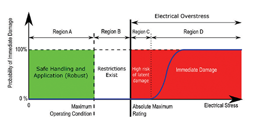 Figure5: A graphical depiction of how absolute maximum ratings should be interpreted.  The blue line is the number of components suffering immediate, catastrophic EOS damage.