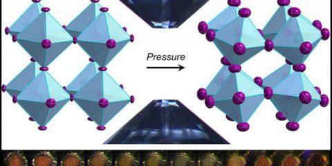 Perovskite under pressure