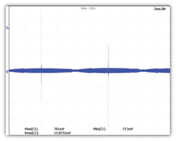 Figure 1: RMS vs. peak measurements
