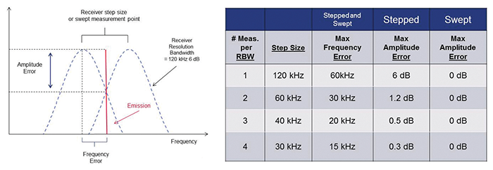 Figure 1: Amplitude and frequency errors due to misalignment between receiver measurement frequencies and emissions frequency, with a worst-case error situation depicted.