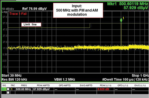 Figure 2: Prescan measurement of a 500 MHz emission with AM and FM modulation. The recorded emission amplitude and frequency are significantly different than the actual emission values.
