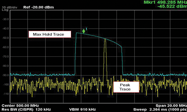 Figure 3: Spectrum analyzer display of the modulated emission signal clearly identifies the frequency and amplitude of the maximum emission.