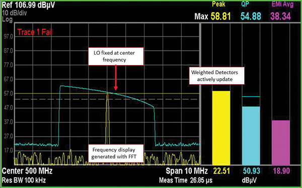 Figure 4: IF spectrum monitoring display of the modulated emission signal clearly identifies the frequency and amplitude of the maximum emission while providing updated weighted detector values.