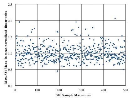 Figure3: Sample maximum S21 measurements in linear units