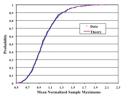 Figure 4: Generalized extreme value cumulative distribution function with enclosure received power measurements