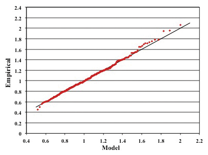 Figure5: Quantile plot of the generalized extreme value distribution with enclosure received power measurements