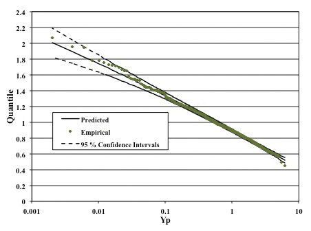 Figure6: Quantile estimation plot with enclosure received power measurements and 95% confidence intervals