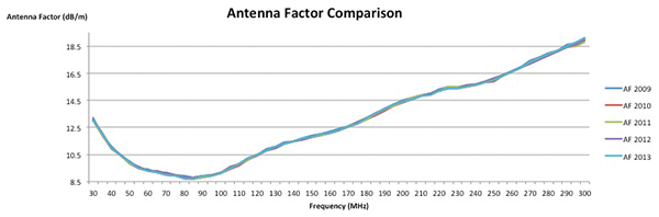 Figure 2: Graphical antenna factor comparison for a biconical antenna