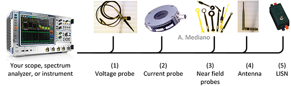 Figure3: Try to exploit the full capabilities of your instrument with as many probes as necessary.