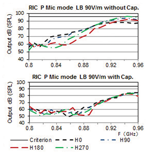 Figure2: EMC performance without and with capacitors