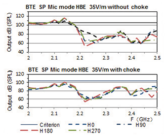 Figure3: EMC performance before and after insertion of the choke