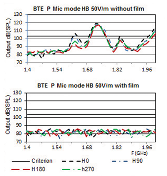 Figure4: EMC performance without and with film