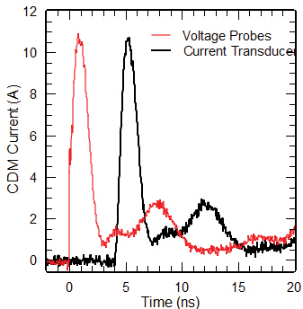 Figure10: CDM discharge peak currents of a PCB recorded with voltage probes and current transducer. The waveform captured with the CT-1 is shifted along the time axis.