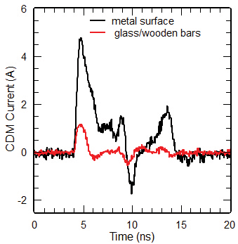 Figure12: Discharge currents of smartcards charged to 500 V, lying directly on a metal surface or on glass supported by wooden bars (seeFigure11).