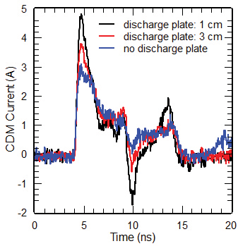 Figure13: Discharge currents of a smartcard charged to 500 V while lying on a metal plate, measured with different discharge plates.