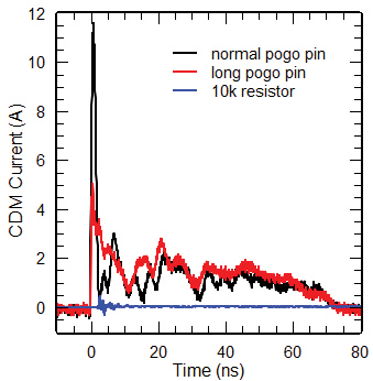Figure14: Discharge currents of smartcards charged to 500 V through pogo pins with different length and serial resistance.