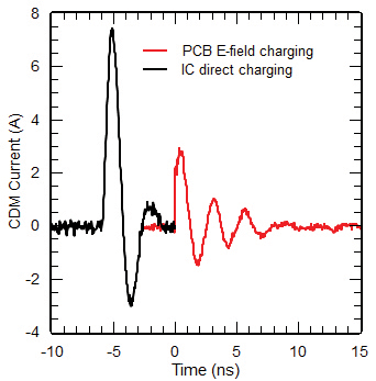 Figure16: Discharge current from a PCB supported by two wooden bars charged by a perpendicular metal plate. For comparison, the 500 V CDM discharge of the single IC is included.