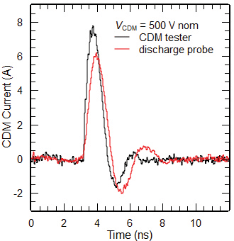 Figure5: 500 V CDM discharges of a baseband IC recorded by a commercial CDM qualification test system and the home-made discharge probe v1 using a current transducer CT-1.