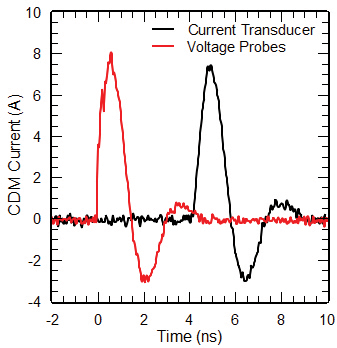 Figure6: CDM discharge currents of a baseband IC charged to 500 V captured with the revised version of the discharge head (v2). The waveforms were recorded by means of a current transducer (CT-1, max. bandwidth ~ 1 GHz) and Agilent voltage probes (max. bandwidth ~ 20 GHz) and a 15 GHz scope. For clarity, the waveform captured with the CT-1 is shifted along the time axis.