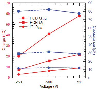 Figure9: Charge and capacitances calculated from the measured waveforms of discharges of the baseband IC and the PCB.