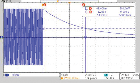 Figure 1: A peak disconnect for the capacitive discharge test