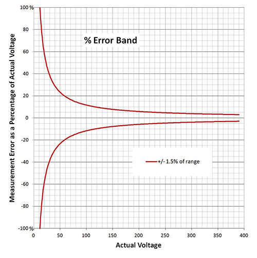 Figure 2: OD 5014 graph allowable error as a function of voltage