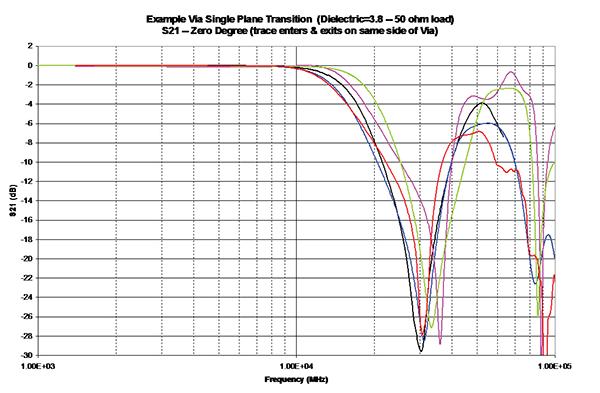 Figure 1: Initial Via Model Results