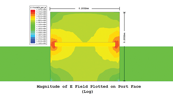Figure 6: Incorrect electric fields due to too close PEC walls of wave port