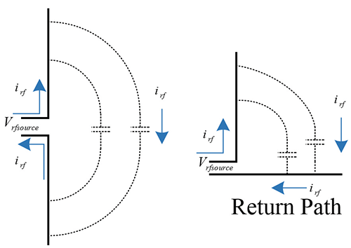 Figure1: Left, the basic model of a dipole antenna; right, the basic model of a monopole antenna above a reference plane