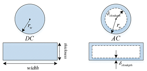 Figure10: Description of the current distribution at DC (left) and the equivalent AC (right) models. The radius/thickness of the components on the right is assumed to be much larger than the skin depth.