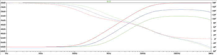 Figure17: SPICE simulation results showing the current through L2 of Figure16 (Red, Blue, Green equate to a coupling coefficient of 1, .5 and .25 respectively)