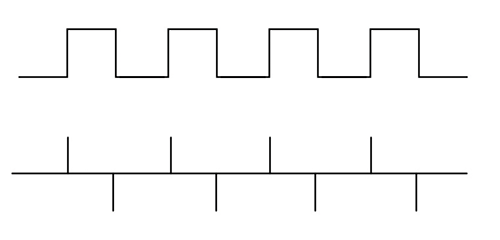 Figure19: Ideal waveforms of a source and coupled signal