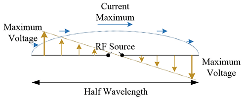 Figure2: Depiction of the current and voltage relating to a half wavelength dipole