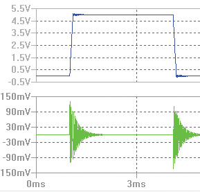Figure22: Analysis result of the non-ideal, unshielded near-field probe