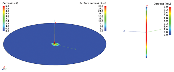 Figure3: Simulation results of a simple monopole and dipole