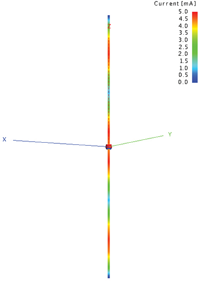 Figure4: Simulation results of an untuned dipole at 3/2 lambda
