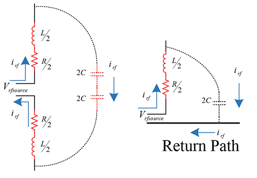 Figure5: Series resonant representations of the monopole and dipole