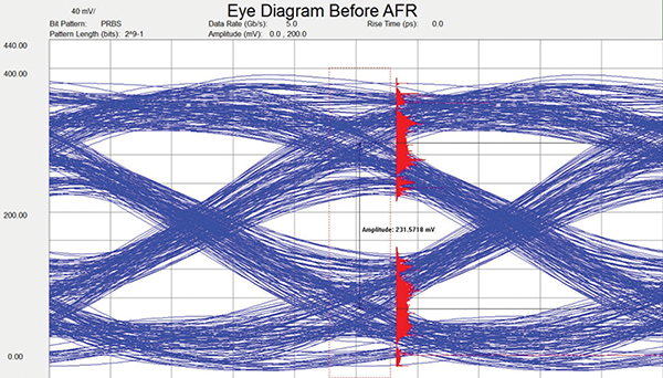Figure 10a: Eye diagrams measured before fixture is de-embedded using the AFR algorithm