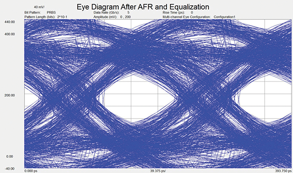Figure 11: Eye diagram after fixture de-embedded using the AFR algorithm with a simulated receiver equalization.