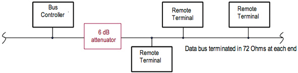 Figure 1: Insertion of 6 dB sensitization into MIL-STD-1553 data bus