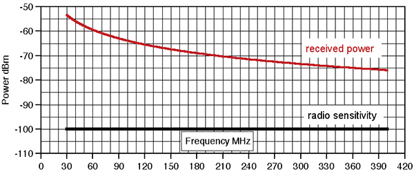 Figure 2: Received power at 1500' AGL and 35 nm from 10 watt transmitter. Radio sensitivity also plotted.
