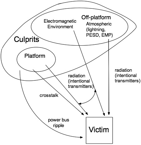 Figure 3: Sum total of all possible electromagnetic interactions between a culprit and victim. Note that at the platform level, one culprit can couple to many victims, and many culprits can couple into a single victim.