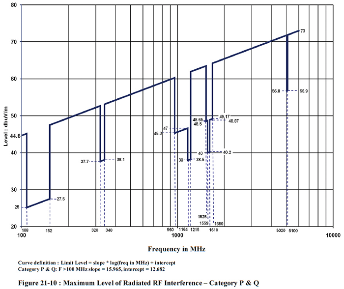 Figure 6: One of the more stringent radiated emission limits from RTCA/DO-160