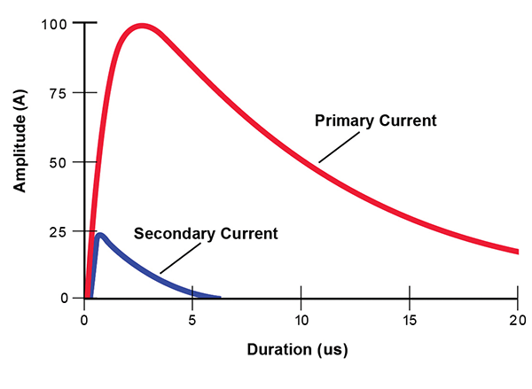 Figure 10: Secondary Current for a 100 A, 2/10 us Primary Surge