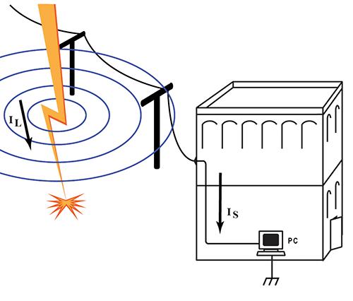 Figure 2: Far-Field Electromagnetic Coupling