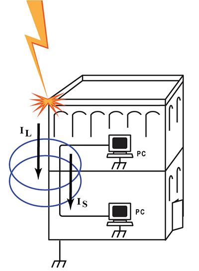 Figure 3: Near-Field Electromagnetic Coupling